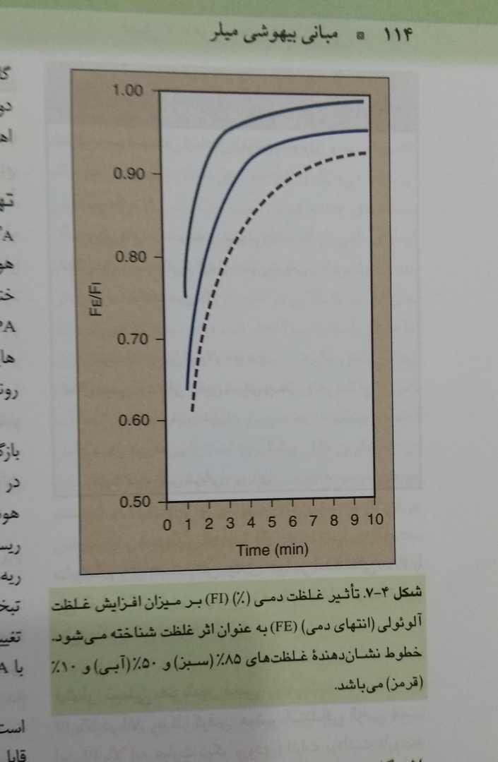 تاثیر غلظت دمی بر میزان افزایش غلظت آلوئولی (اصول بیهوشی میلر)