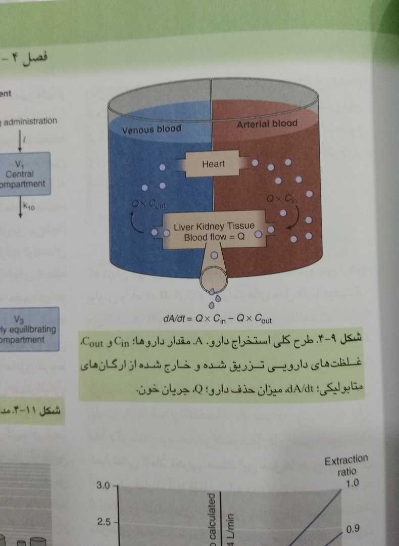 طرح کلی استخراج دارو (اصول بیهوشی میلر)