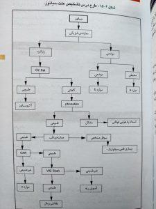 تشخیص علت سیانوز ( اوردر بیماری های داخلی )