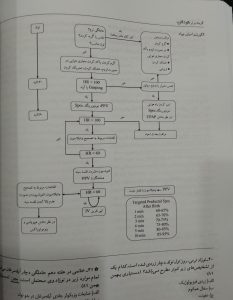 الگوریتم احیای نوزاد (گزینه برتر کودکان 98)