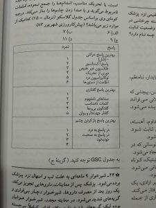 جدول GCS (گزینه برتر کودکان 98)