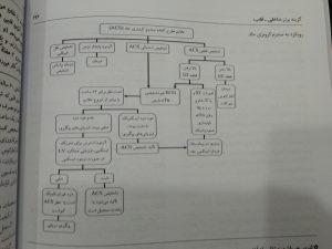 رویکرد به سندروم کرونری حاد