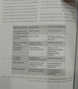 راهکار های واکسیناسیون (ایمونولوژی پایه ابوالعباس)